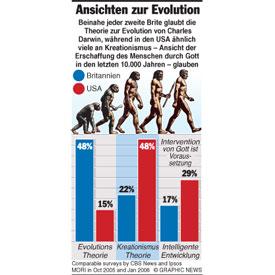 Ansichten zur Evolution infographic