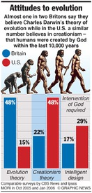 DARWIN: Attitudes to evolution infographic