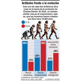 Actitudes frente a la evolución infographic