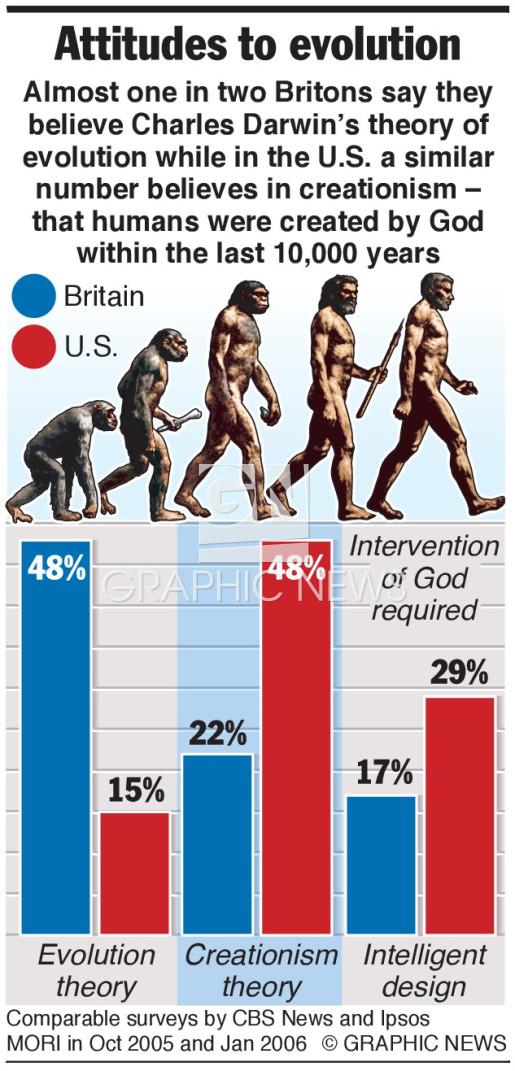 Attitudes to evolution infographic