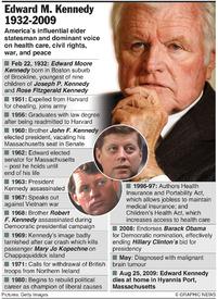 OBITUARY: Edward Kennedy infographic