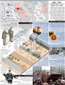 جدار برلين: في الذكرى الثلاثين لسقوط الستار الحديدي infographic