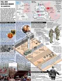 30 Jahre Fall der Berliner Mauer infographic