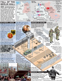 BERLIN WALL: Anniversary of the fall of the Wall (2) infographic