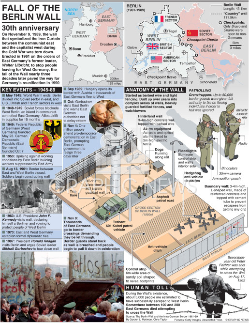 Anniversary of the fall of the Wall (2) infographic
