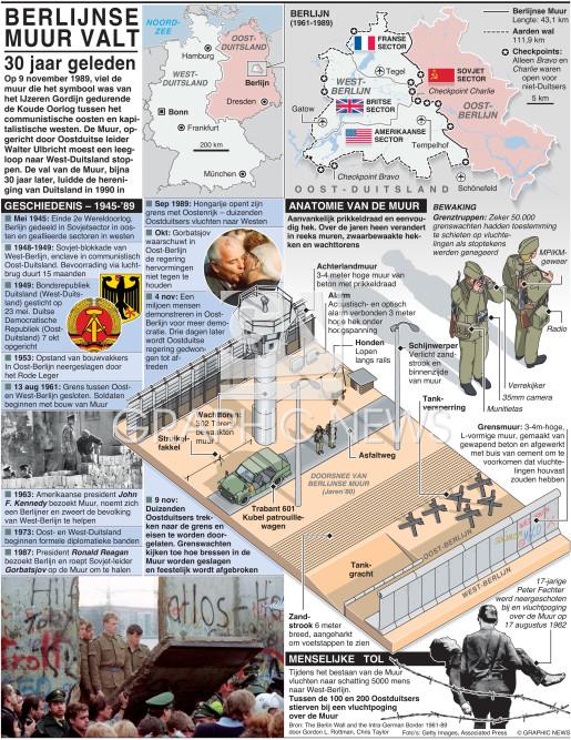 Val – 25 jaar geleden (2) infographic