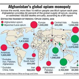 AFGHANISTAN: Global opium monopoly infographic