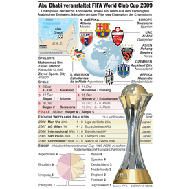 FIFA World Club Cup 2009 in Abu Dhabi infographic