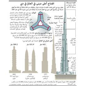 دبي: افتتاح أعلى مبنى في العالم infographic