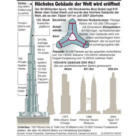 Dubai: Höchstes Gebäude der Welt wird eröffnet infographic