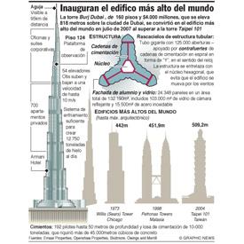 Inauguran el edificio más alto del mundo infographic