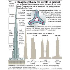 Hoogste gebouw ter wereld in gebruik infographic