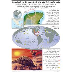 علوم: باحثون يؤكدون أن نيزكا سبب انقراض الديناصورات infographic