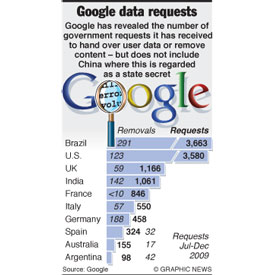INTERNET: Google government requests infographic