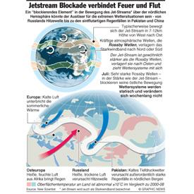 Blockade von Jet-Stream infographic