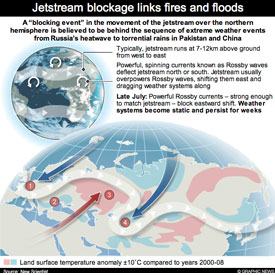 WEATHER: Jetstream blockage Interactive infographic
