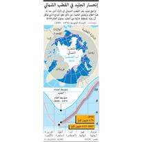 بيئة: مدى امتداد جليد بحر القطب الشمالي infographic