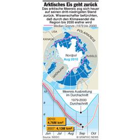 Arktis Eis zieht sich zurück infographic