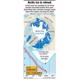 ENVIRONMENT: Arctic sea ice extent infographic