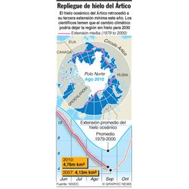 Retrocede el hielo oceánico del Ártico infographic