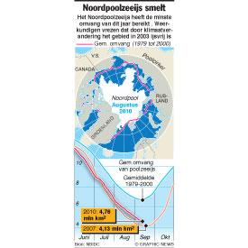 Noordpoolzeeijs smelt infographic