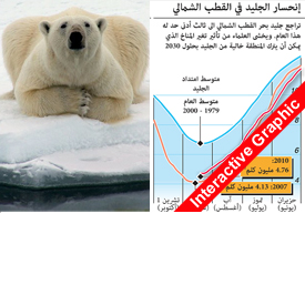 بيئة: مدى انحسار الجليد في المحيط المتجمد الشمالي - رسم تفاعلي infographic