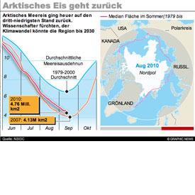 Arktisches Eis geht zurück infographic