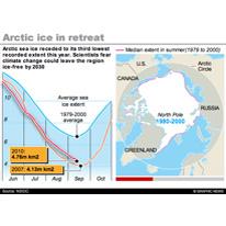 ENVIRONMENT: Arctic sea ice extent interactive infographic