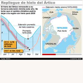 Extensión de hielo oceánico del Ártico -  INTERACTIVO infographic