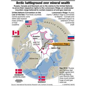 ARCTIC: Territorial claims infographic