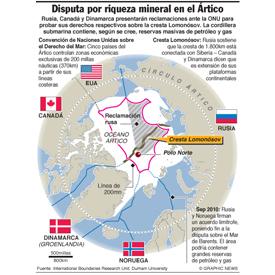 Reclaman territorio en el Ártico infographic