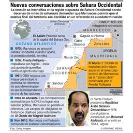 El territorio disputado de Sahara Occidental infographic