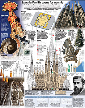 ARCHITECTURE: Sagrada Familia consecrated infographic