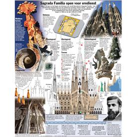 ARCHITECTUUR: Wijding Sagrada Familia infographic