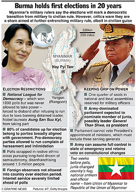 MYANMAR: First elections in 20 years infographic