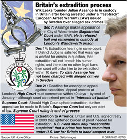 Wikileaks - British extradition process infographic