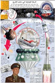 فضاء: أول رحلة مأهولة إلى الفضاء infographic
