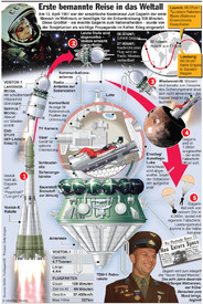 SPACE: Erster bemannter Raumflug infographic