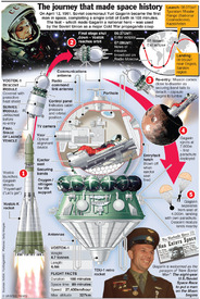 First manned space flight infographic