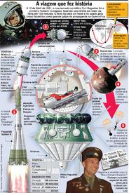 A viagem que fez história infographic