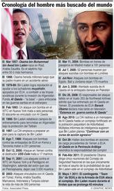 Cronología de Osama bin Laden infographic