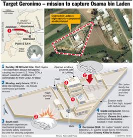 AL QAEDA: Details of bin Laden raid infographic
