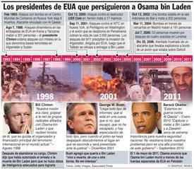 Presidentes de EUA que persiguieron a Bin Laden infographic