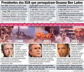 Presidentes dos EUA que perseguiram Ossama Ben Laden infographic