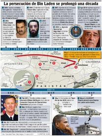 La cacería de Osama Bin Laden infographic