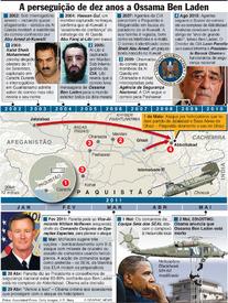 A perseguição de dez anos a Ossama Ben Laden infographic