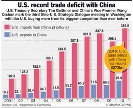 BUSINESS: U.S.-China trade statistics infographic