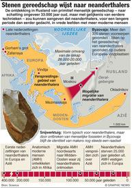 Stenen gereedschap wijst naar neanderthalers infographic