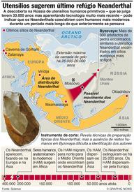 Utensílios sugerem último refúgio Neanderthal infographic