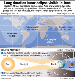 SCIENCE: Total lunar eclipse infographic